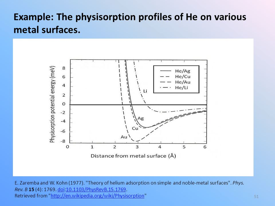 51 E.Zaremba and W. Kohn (1977). Theory of helium adsorption on simple and noble-metal surfaces .