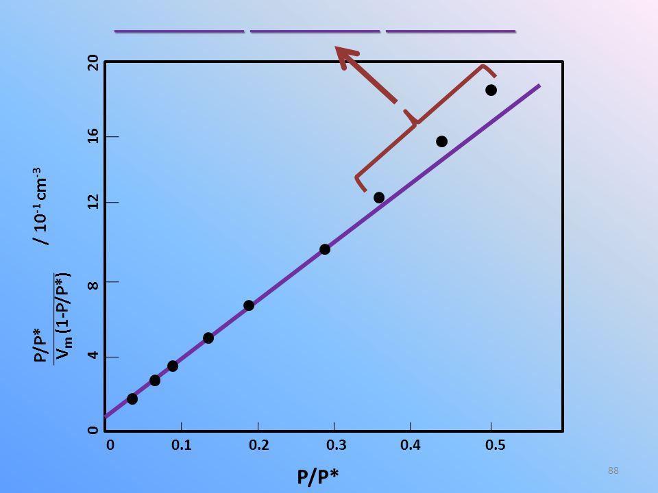 88 0 0.1 0.2 0.3 0.4 0.5 0 4 8 12 16 20 P/P* P/P* / 10 -1 cm -3 V m (1-P/P*) _________ _________ _________