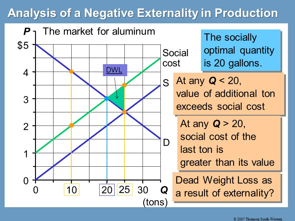 © 2007 Thomson South-Western 0 1 2 3 4 5 0102030 Q (tons) P $ The market for aluminum Analysis of a Negative Externality in Production D S Social cost The socially optimal quantity is 20 gallons.