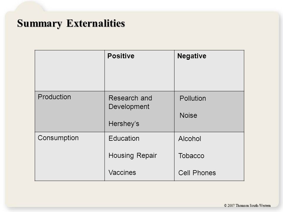 © 2007 Thomson South-Western Summary Externalities PositiveNegative Production Consumption Research and Development Hershey's Pollution Noise Education Housing Repair Vaccines Alcohol Tobacco Cell Phones