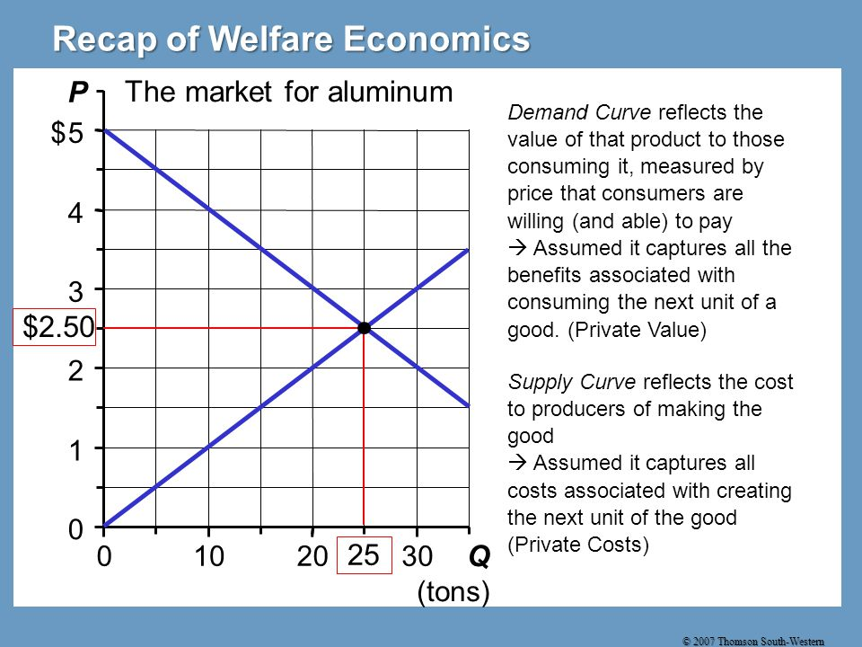 © 2007 Thomson South-Western 0 1 2 3 4 5 0102030 Q (tons) P $ The market for aluminum Recap of Welfare Economics Demand Curve reflects the value of that product to those consuming it, measured by price that consumers are willing (and able) to pay  Assumed it captures all the benefits associated with consuming the next unit of a good.