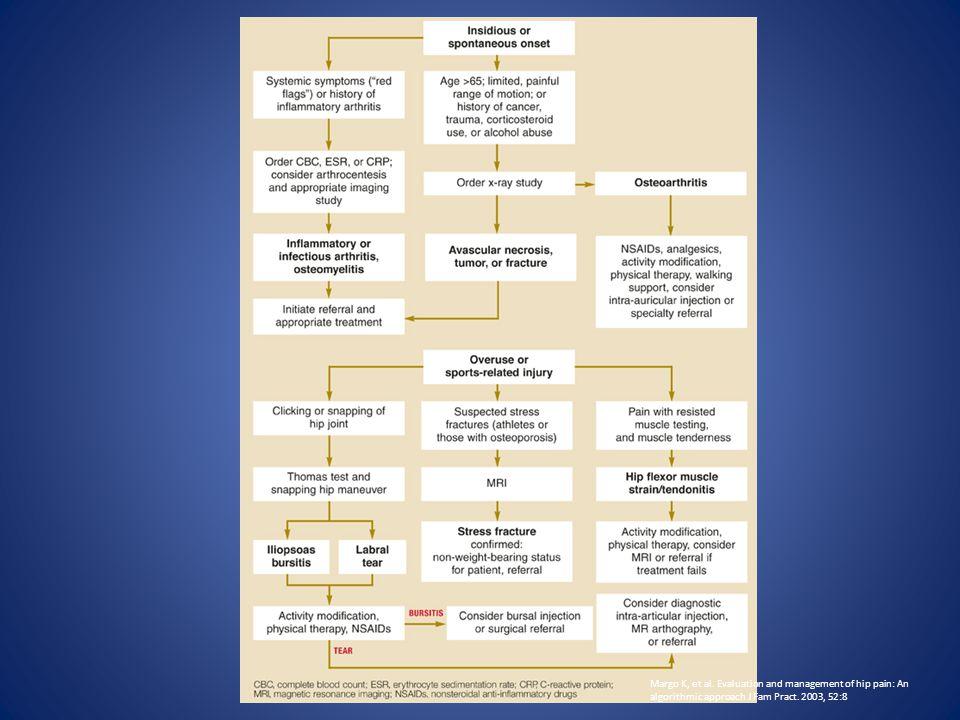 Margo K, et al. Evaluation and management of hip pain: An algorithmic approach J Fam Pract. 2003, 52:8