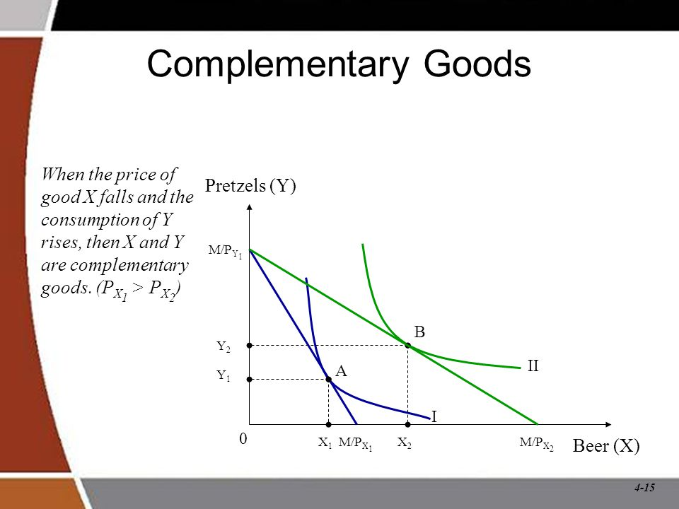 4-15 Complementary Goods When the price of good X falls and the consumption of Y rises, then X and Y are complementary goods.