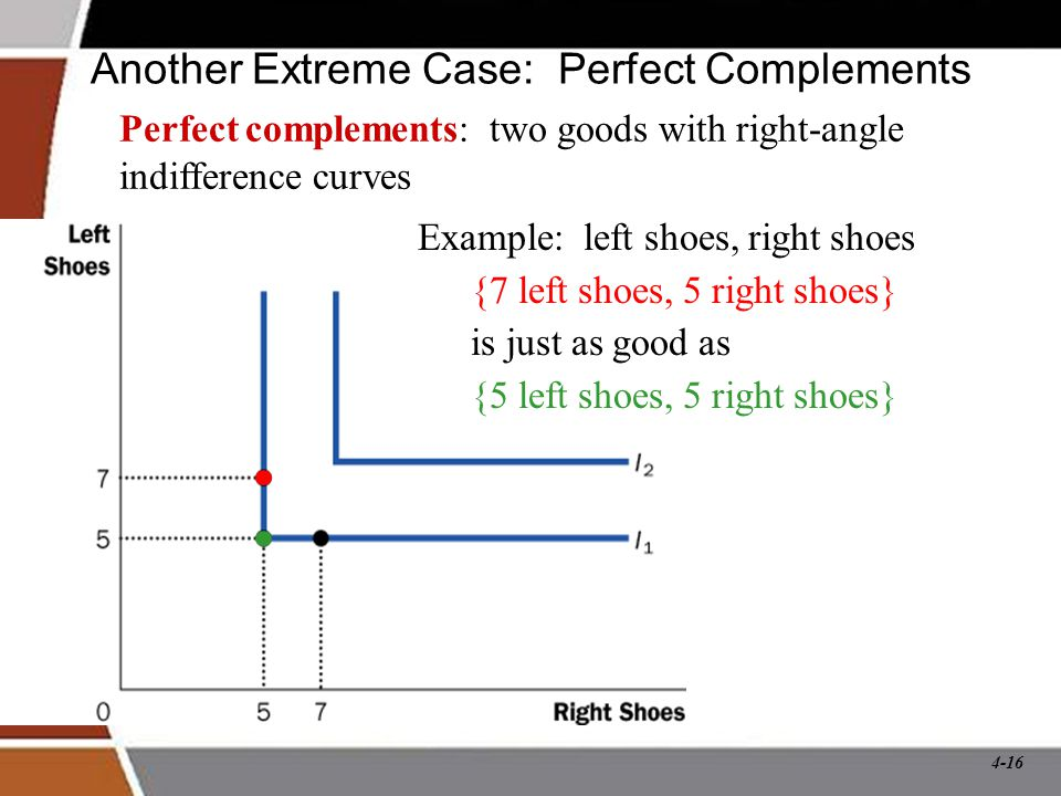4-16 Another Extreme Case: Perfect Complements Perfect complements: two goods with right-angle indifference curves Example: left shoes, right shoes {7 left shoes, 5 right shoes} is just as good as {5 left shoes, 5 right shoes}