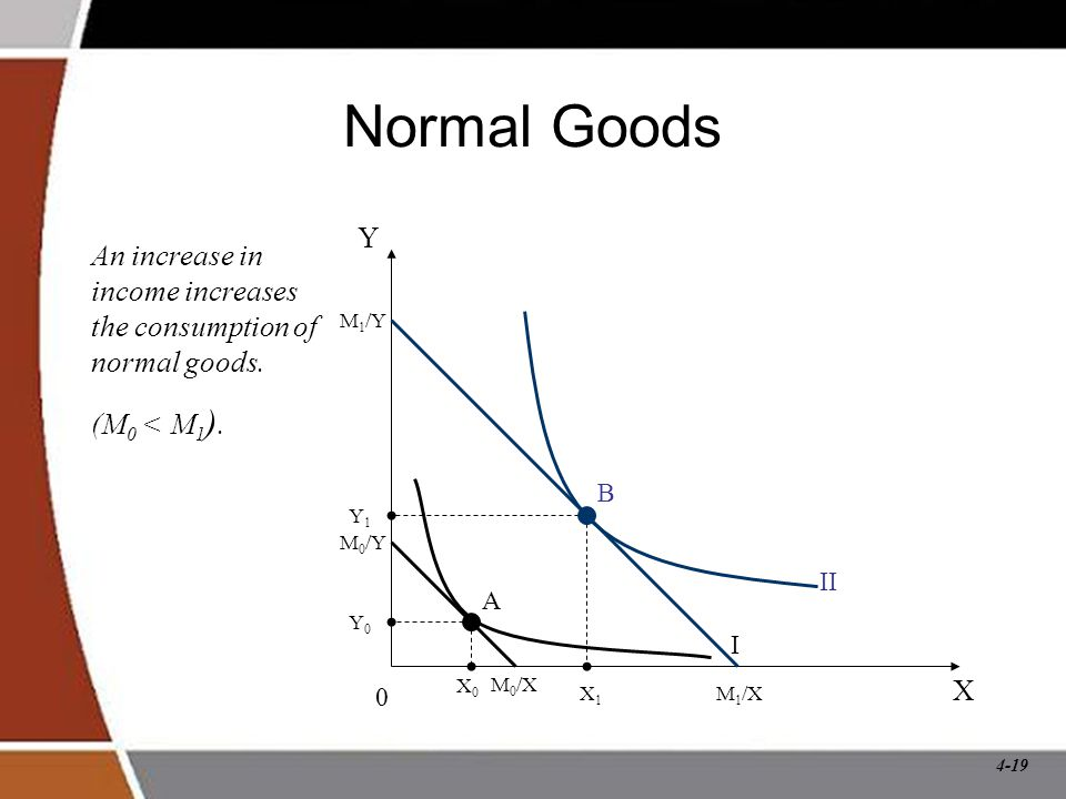 4-19 Normal Goods An increase in income increases the consumption of normal goods.