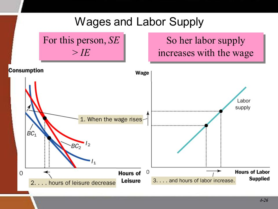 4-26 Wages and Labor Supply For this person, SE > IE So her labor supply increases with the wage