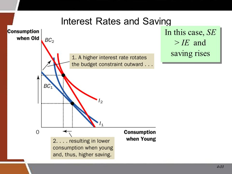 4-33 Interest Rates and Saving In this case, SE > IE and saving rises