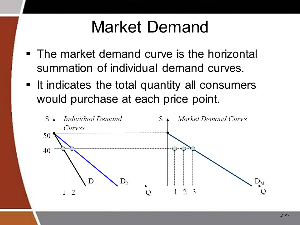 4-37 Market Demand  The market demand curve is the horizontal summation of individual demand curves.