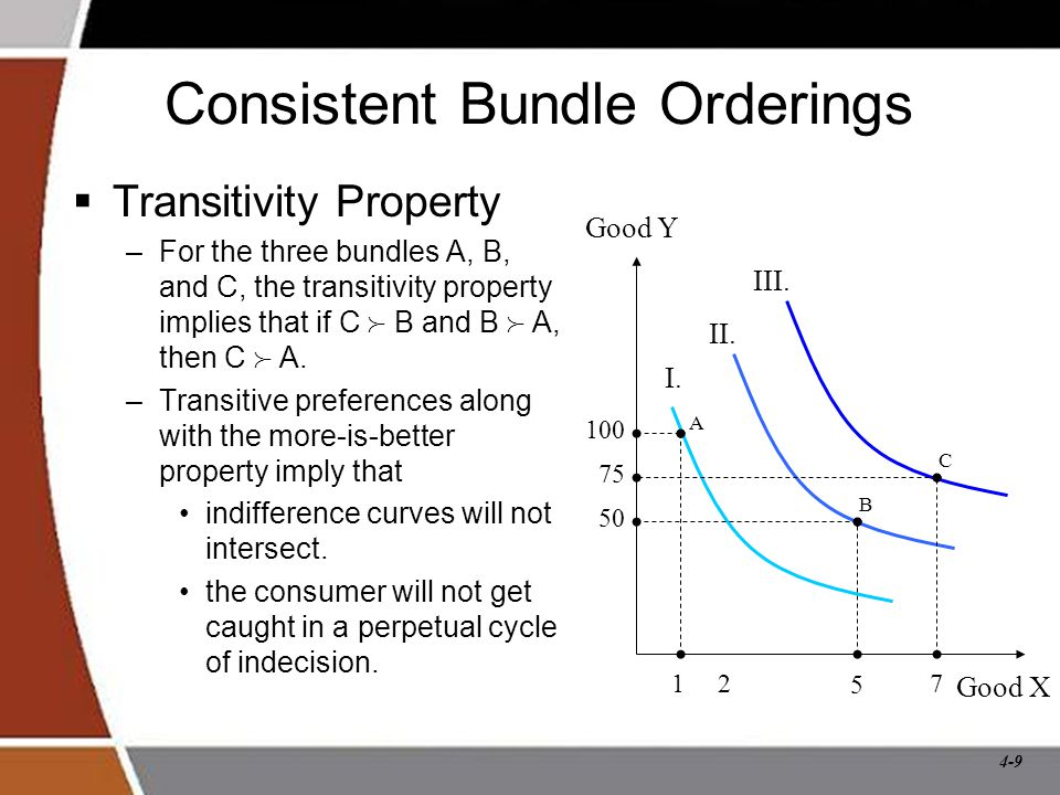 4-9 Consistent Bundle Orderings  Transitivity Property –For the three bundles A, B, and C, the transitivity property implies that if C  B and B  A, then C  A.