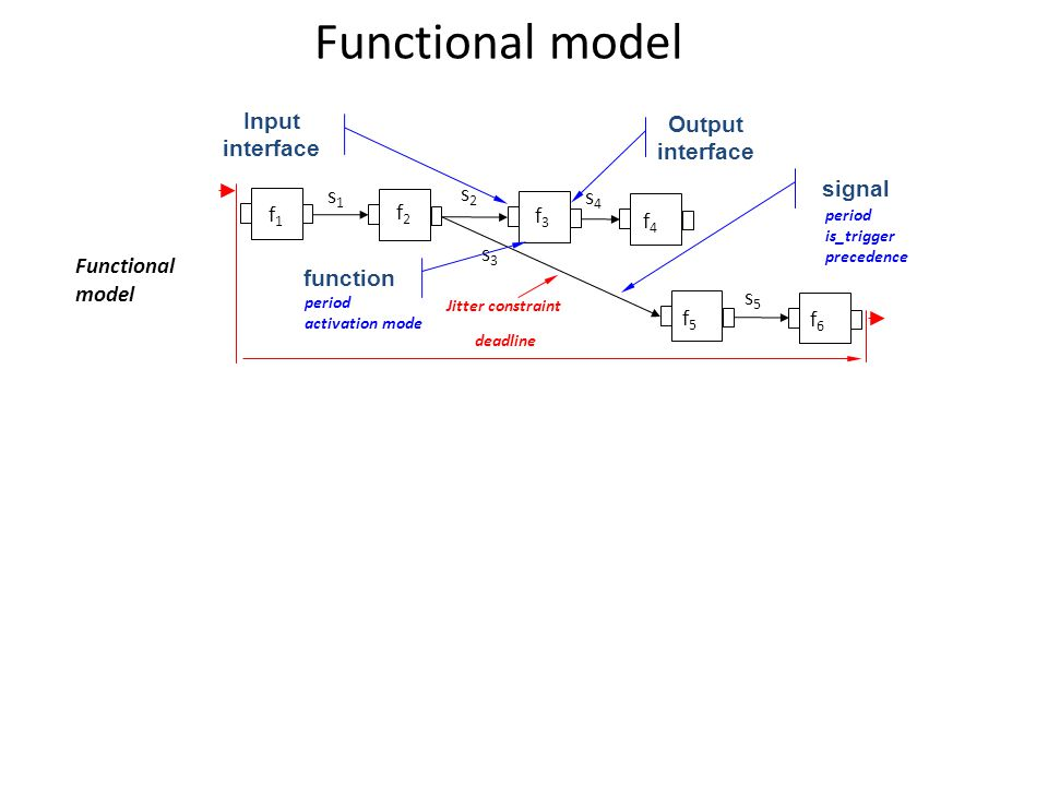 f1f1 f2f2 f3f3 f4f4 f5f5 f6f6 s4s4 s5s5 s2s2 s3s3 s1s1 Functional model deadline Jitter constraint function period activation mode signal period is_trigger precedence Input interface Output interface Functional model