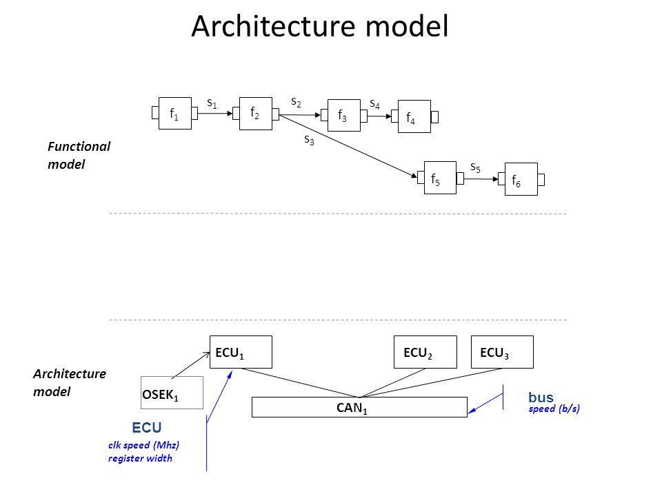 f1f1 f2f2 f3f3 f4f4 f5f5 f6f6 s4s4 s5s5 s2s2 s3s3 s1s1 ECU 2 ECU 1 ECU 3 OSEK 1 CAN 1 Functional model Architecture model ECU clk speed (Mhz) register width bus speed (b/s) Architecture model