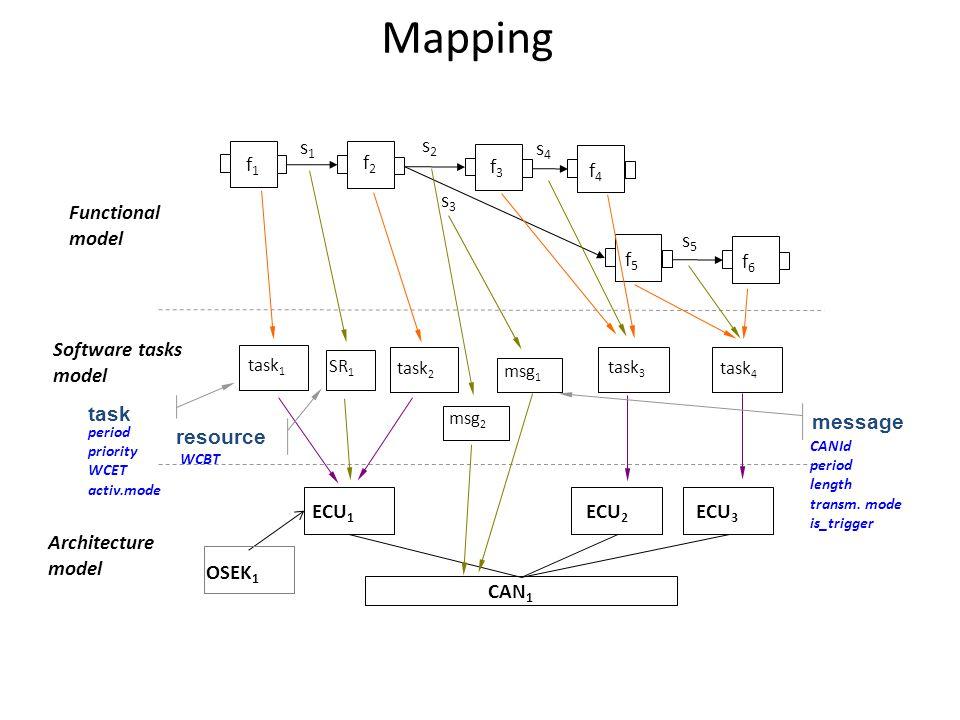 f1f1 f2f2 f3f3 f4f4 f5f5 f6f6 s4s4 s5s5 s2s2 s3s3 s1s1 ECU 2 ECU 1 ECU 3 OSEK 1 CAN 1 task 1 task 2 task 3 task 4 Functional model Software tasks mode