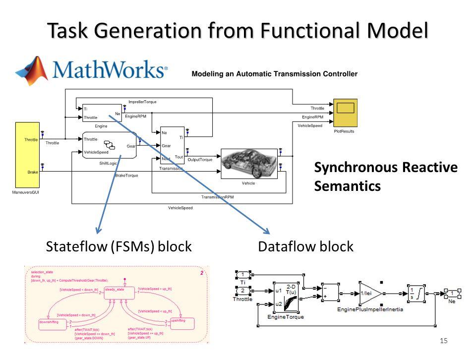 Task Generation from Functional Model 15 Synchronous Reactive Semantics Stateflow (FSMs) blockDataflow block