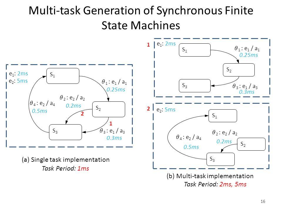 Multi-task Generation of Synchronous Finite State Machines 16 S1S1 S2S2 0.25ms S3S3 0.2ms 0.5ms 0.3ms e 1 : 2ms e 2 : 5ms 1 2 S1S1 S2S2 0.25ms S3S3 0.3ms S1S1 S2S2 S3S3 0.2ms 0.5ms (b) Multi-task implementation (a) Single task implementation Task Period: 1ms Task Period: 2ms, 5ms e 1 : 2ms e 2 : 5ms 1 2