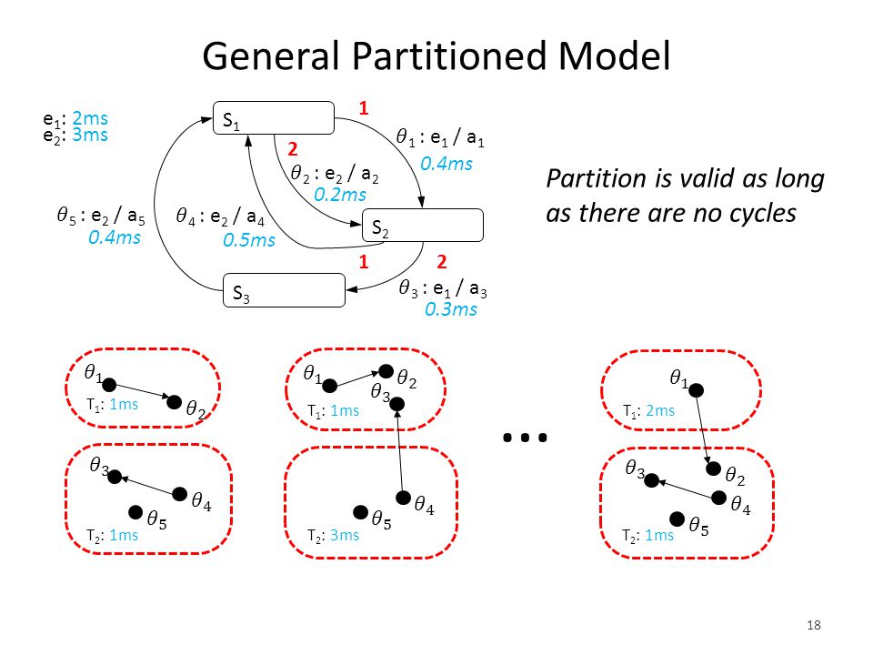 General Partitioned Model 18 … S1S1 S2S2 0.4ms S3S3 0.2ms 1 2 1 2 0.5ms 0.3ms e 1 : 2ms e 2 : 3ms Partition is valid as long as there are no cycles T