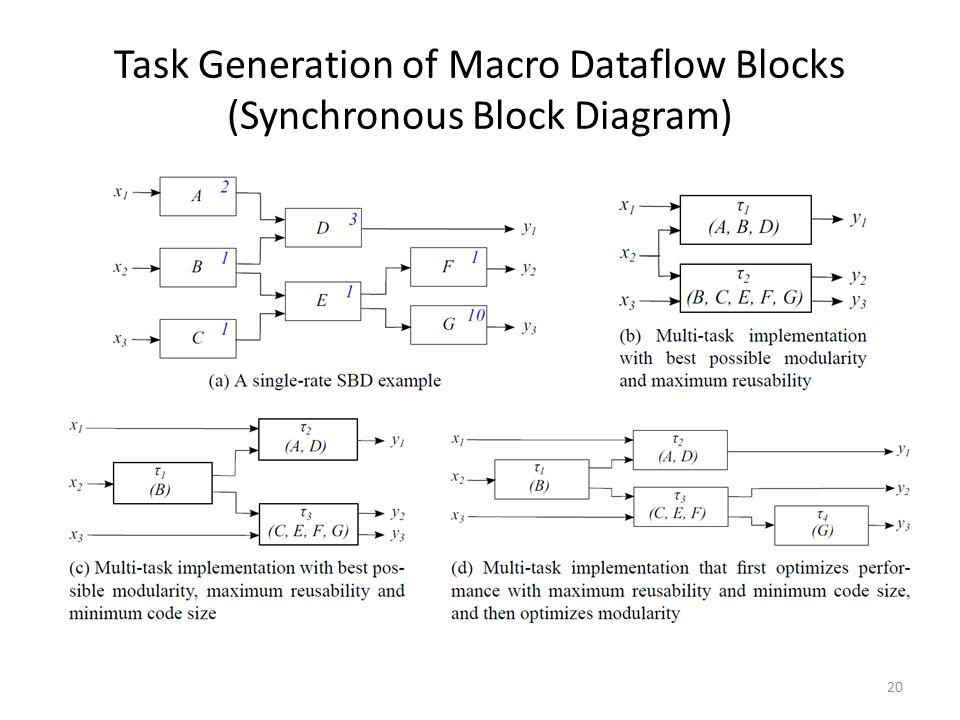 Task Generation of Macro Dataflow Blocks (Synchronous Block Diagram) 20