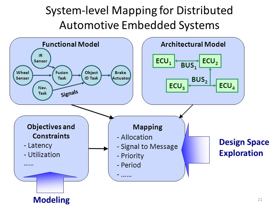 System-level Mapping for Distributed Automotive Embedded Systems Functional ModelArchitectural Model - Allocation - Signal to Message - Priority - Period - …… - Latency - Utilization …… Modeling Design Space Exploration ECU 1 ECU 2 ECU 3 ECU 4 BUS 1 BUS 2 IR Sensor Wheel Sensor Fusion Task Object ID Task Brake Actuator Nav.