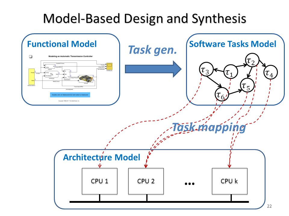 Model-Based Design and Synthesis 22 Software Tasks Model Architecture Model CPU 1 CPU 2 CPU k … Functional Model Task mapping Task gen.