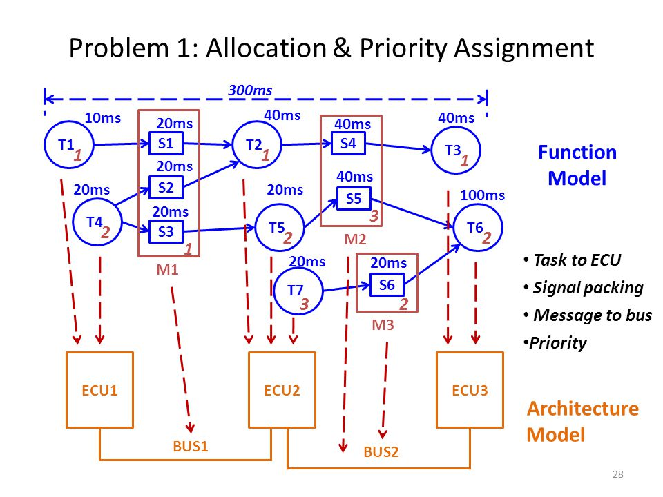 Problem 1: Allocation & Priority Assignment T4 T2T1 T5 T7 T3 T6 S1 S2 S3 S4 S5 S6 M1 M2 M3 Function Model Architecture Model 10ms 20ms 40ms 20ms 40ms