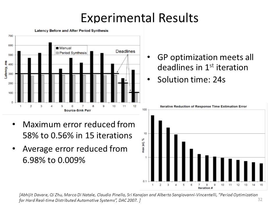 Experimental Results [Abhijit Davare, Qi Zhu, Marco Di Natale, Claudio Pinello, Sri Kanajan and Alberto Sangiovanni-Vincentelli, Period Optimization for Hard Real-time Distributed Automotive Systems , DAC 2007.