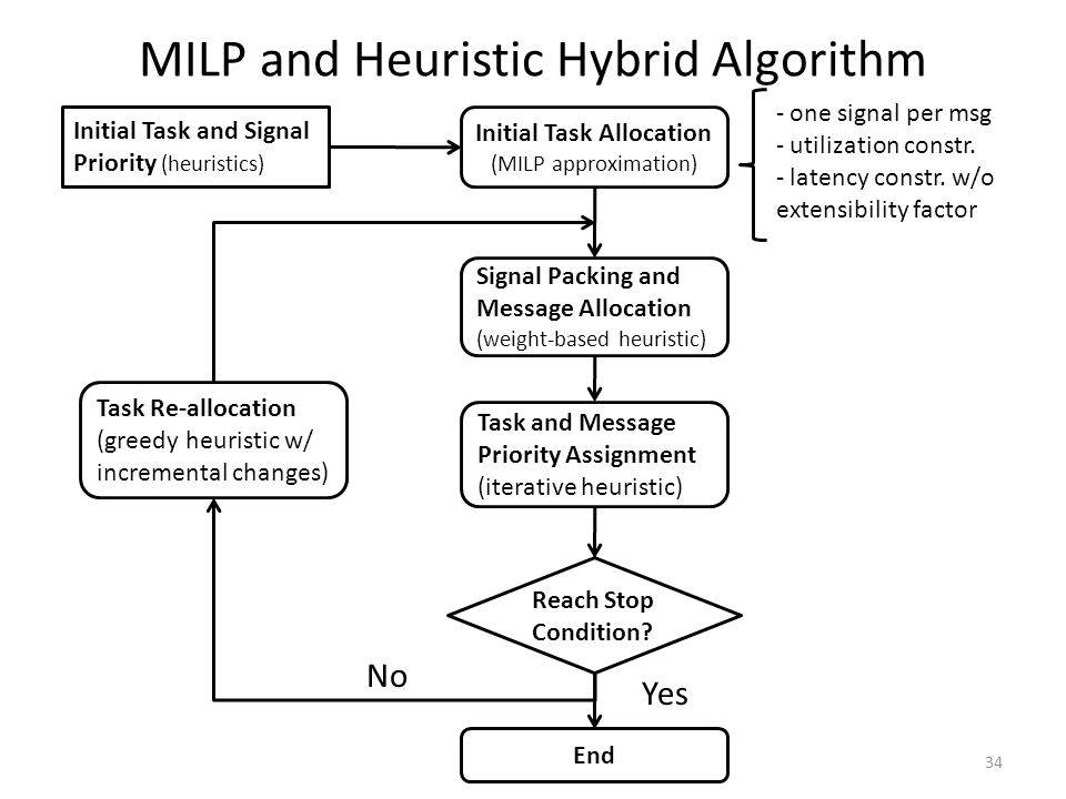 MILP and Heuristic Hybrid Algorithm Initial Task Allocation (MILP approximation) Signal Packing and Message Allocation (weight-based heuristic) Task a