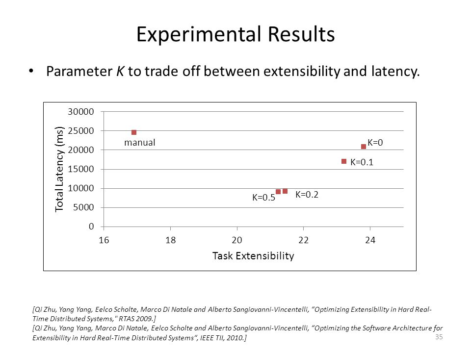 Experimental Results Parameter K to trade off between extensibility and latency. K=0 K=0.1 K=0.2 K=0.5 manual 35 [Qi Zhu, Yang Yang, Eelco Scholte, Ma