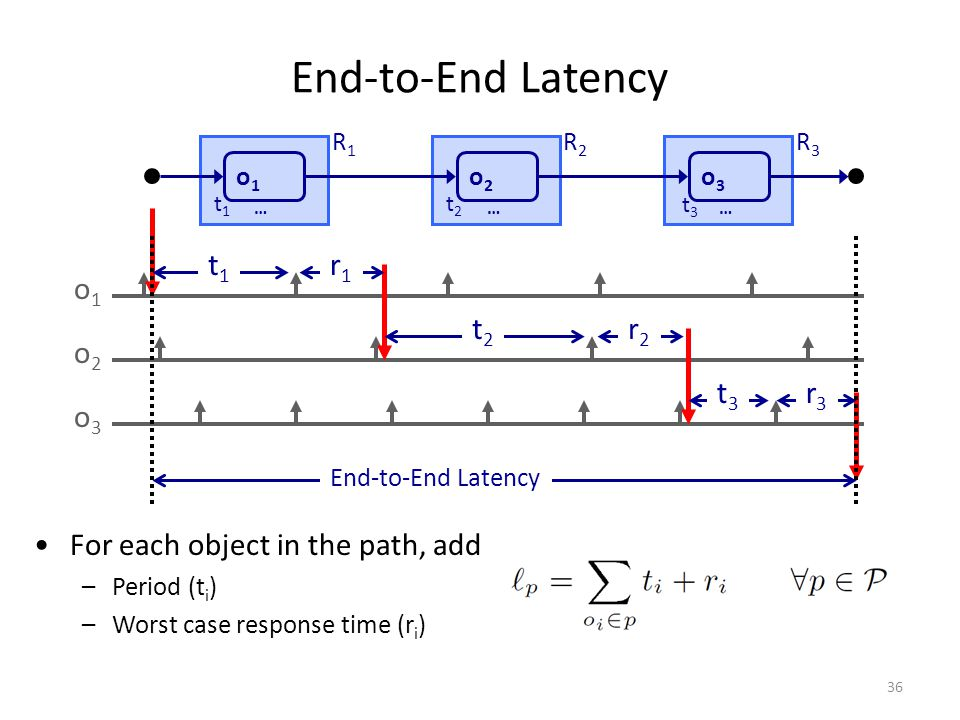 End-to-End Latency For each object in the path, add –Period (t i ) –Worst case response time (r i ) o1o1 o2o2 o3o3 t1t1 r1r1 t2t2 r2r2 t3t3 r3r3 End-to-End Latency o1o1 … o2o2 … o3o3 … R1R1 R2R2 R3R3 t1t1 t2t2 t3t3 36