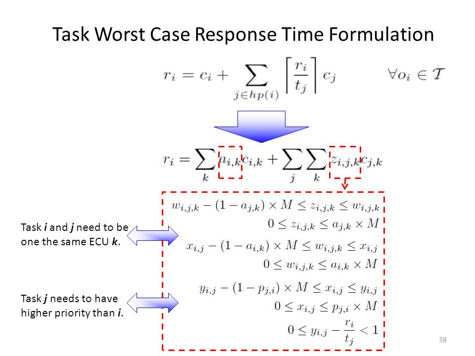 Task Worst Case Response Time Formulation Task i and j need to be one the same ECU k. Task j needs to have higher priority than i. 38