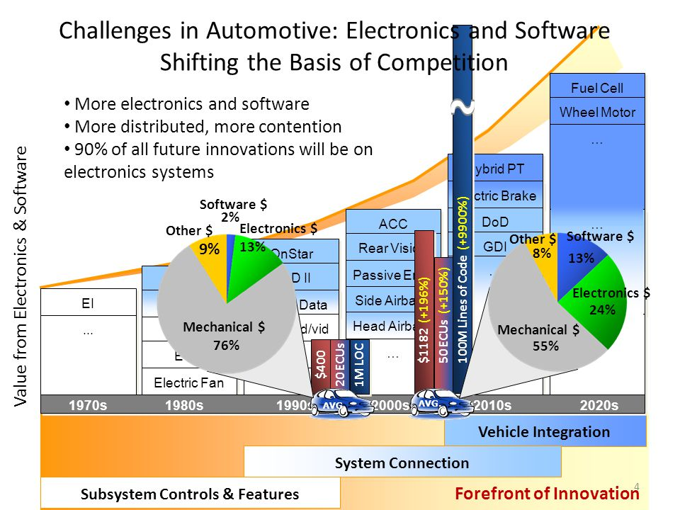 Value from Electronics & Software ABS: Antilock Brake System ACC: Adaptive Cruise Control BCM: Body Control Module DoD: Displacement On Demand ECS: El