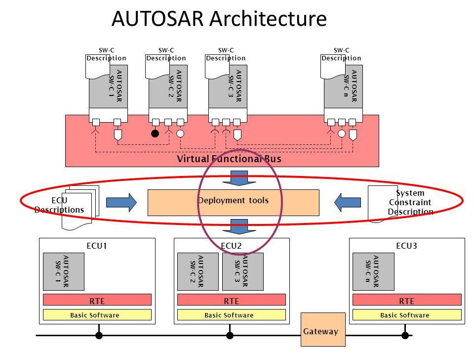 AUTOSAR Architecture AUTOSAR SW-C 1 SW-C Description Virtual Functional Bus Basic Software RTE AUTOSAR SW-C 1 ECU1 AUTOSAR SW-C 2 SW-C Description AUT