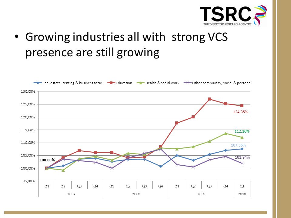 Growing industries all with strong VCS presence are still growing