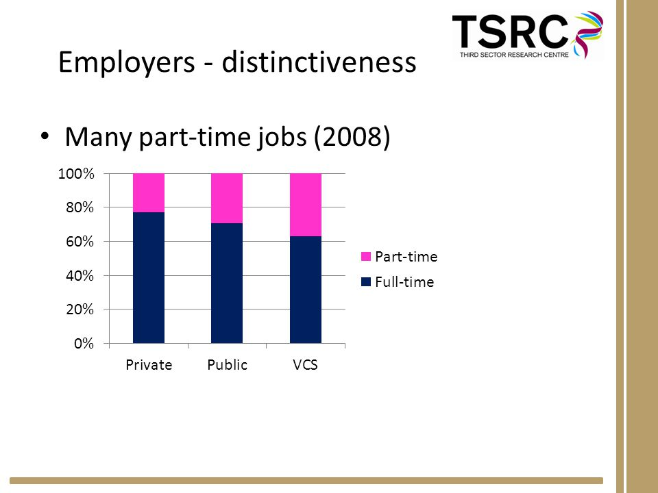 Employers - distinctiveness Many part-time jobs (2008)