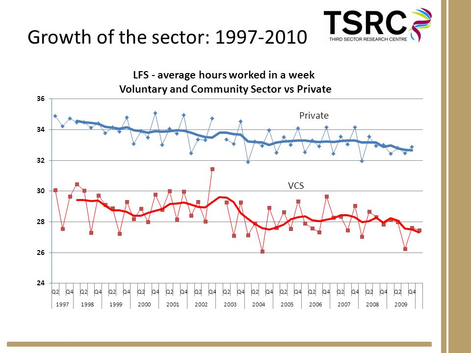 Growth of the sector: 1997-2010