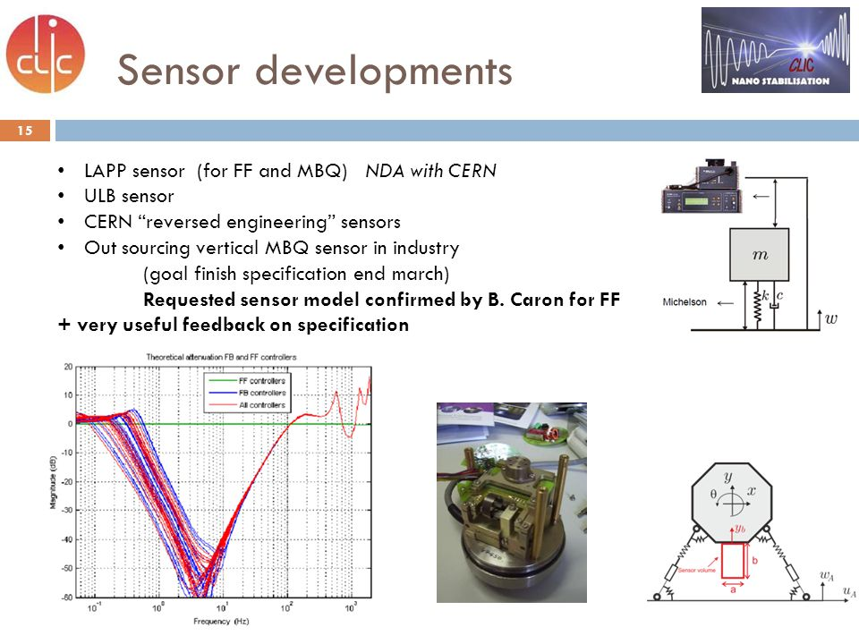 Sensor developments 15 LAPP sensor (for FF and MBQ) NDA with CERN ULB sensor CERN reversed engineering sensors Out sourcing vertical MBQ sensor in industry (goal finish specification end march) Requested sensor model confirmed by B.