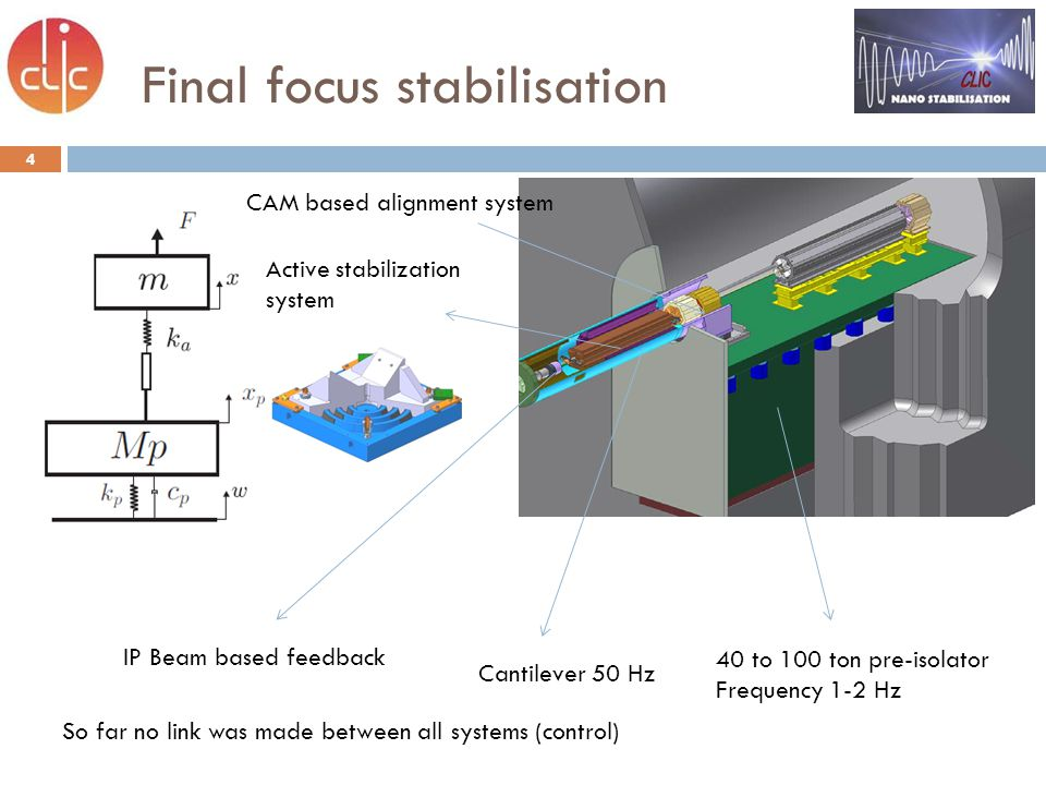 Final focus stabilisation 4 40 to 100 ton pre-isolator Frequency 1-2 Hz CAM based alignment system Cantilever 50 Hz Active stabilization system IP Beam based feedback So far no link was made between all systems (control)