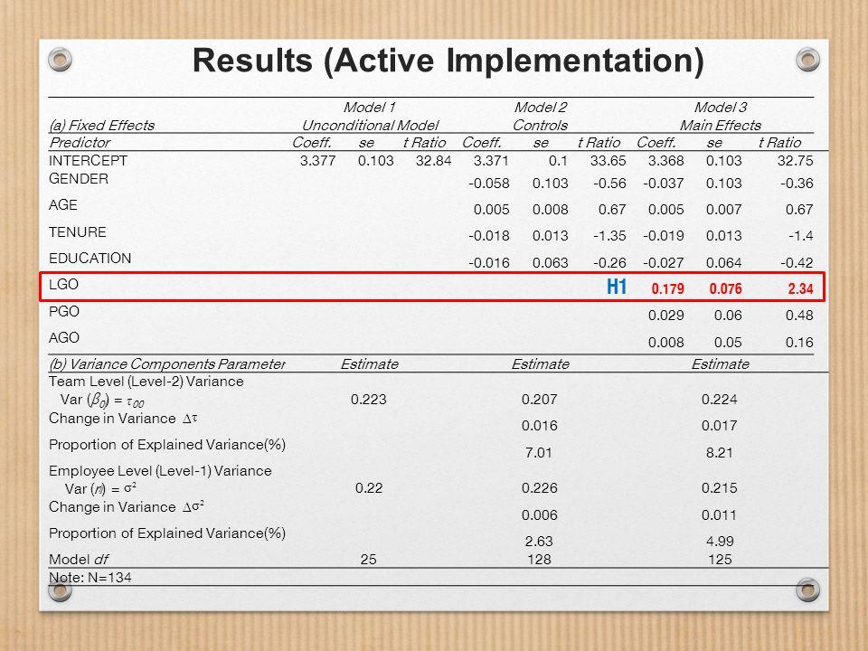 Results (Active Implementation) Model 1Model 2Model 3 (a) Fixed EffectsUnconditional ModelControlsMain Effects PredictorCoeff.set RatioCoeff.set RatioCoeff.set Ratio INTERCEPT 3.3770.10332.843.3710.133.653.3680.10332.75 GENDER -0.0580.103-0.56-0.0370.103-0.36 AGE 0.0050.0080.670.0050.0070.67 TENURE -0.0180.013-1.35-0.0190.013-1.4 EDUCATION -0.0160.063-0.26-0.0270.064-0.42 LGO 0.1790.0762.34 PGO 0.0290.060.48 AGO 0.0080.050.16 (b) Variance Components ParameterEstimate Team Level (Level-2) Variance 0.2230.2070.224 Var ( β 0j ) = τ 00 Change in Variance Δ τ 0.0160.017 Proportion of Explained Variance(%) 7.018.21 Employee Level (Level-1) Variance 0.220.2260.215 Var (r ij ) = σ² Change in Variance Δ σ² 0.0060.011 Proportion of Explained Variance(%) 2.634.99 Model df25128125 Note: N=134 H1