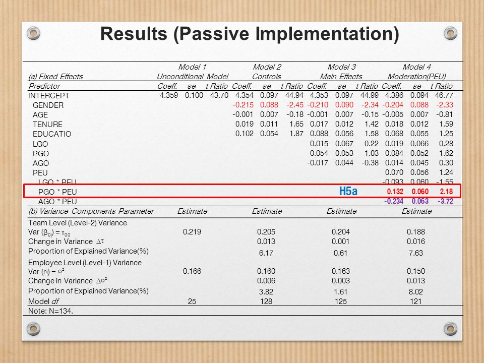 Results (Passive Implementation) Model 1Model 2Model 3Model 4 (a) Fixed EffectsUnconditional ModelControlsMain EffectsModeration(PEU) PredictorCoeff.set RatioCoeff.set RatioCoeff.set RatioCoeff.set Ratio INTERCEPT 4.3590.10043.704.3540.09744.944.3530.09744.994.3860.09446.77 GENDER -0.2150.088-2.45-0.2100.090-2.34-0.2040.088-2.33 AGE -0.0010.007-0.18-0.0010.007-0.15-0.0050.007-0.81 TENURE 0.0190.0111.650.0170.0121.420.0180.0121.59 EDUCATIO 0.1020.0541.870.0880.0561.580.0680.0551.25 LGO 0.0150.0670.220.0190.0660.28 PGO 0.0540.0531.030.0840.0521.62 AGO -0.0170.044-0.380.0140.0450.30 PEU 0.0700.0561.24 LGO * PEU -0.0930.060-1.55 PGO * PEU 0.1320.0602.18 AGO * PEU -0.2340.063-3.72 (b) Variance Components ParameterEstimate Team Level (Level-2) Variance Var ( β 0j ) = τ 00 0.2190.2050.2040.188 Change in Variance Δ τ 0.0130.0010.016 Proportion of Explained Variance(%) 6.170.617.63 Employee Level (Level-1) Variance Var (r ij ) = σ² 0.1660.1600.1630.150 Change in Variance Δ σ² 0.0060.0030.013 Proportion of Explained Variance(%) 3.821.618.02 Model df 25128125121 Note: N=134.