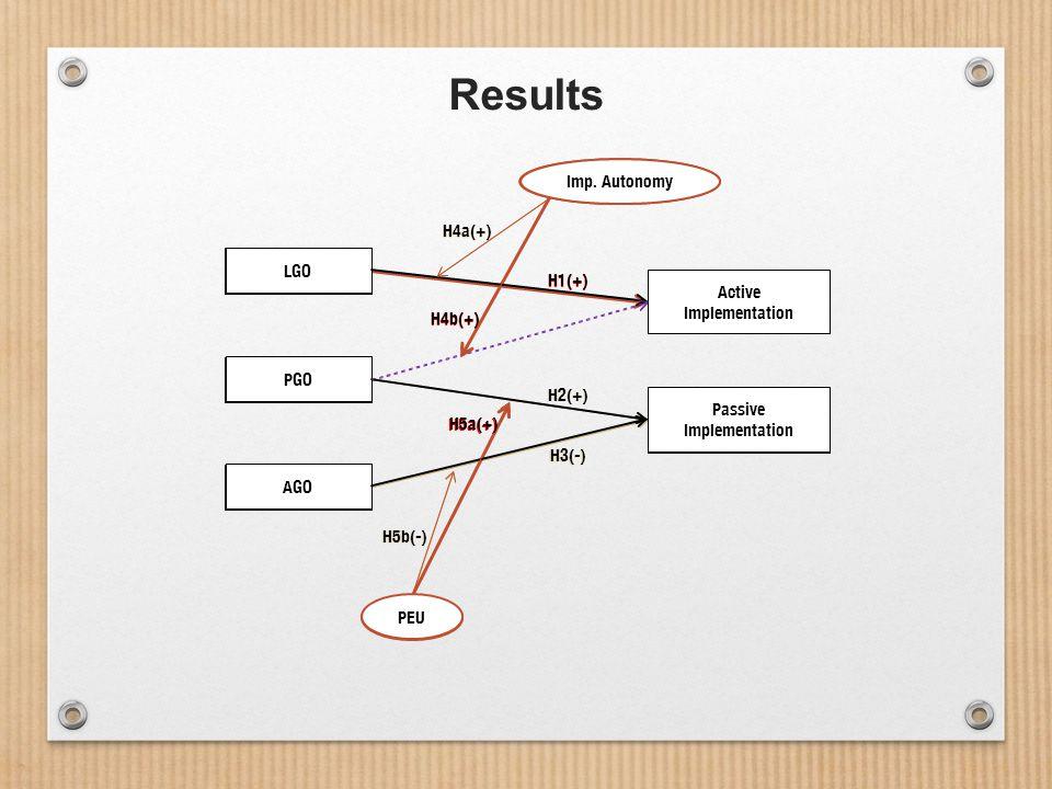 Results LGO PGO AGO Passive Implementation Active Implementation PEU Imp.