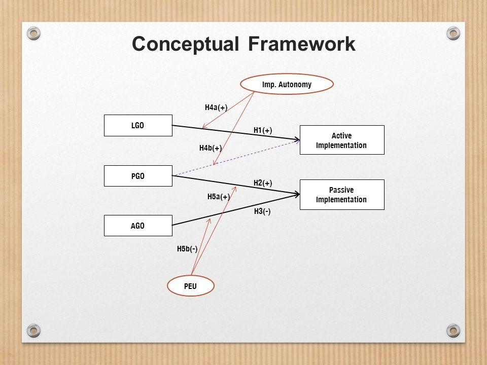 Conceptual Framework LGO PGO AGO Passive Implementation Active Implementation PEU Imp.