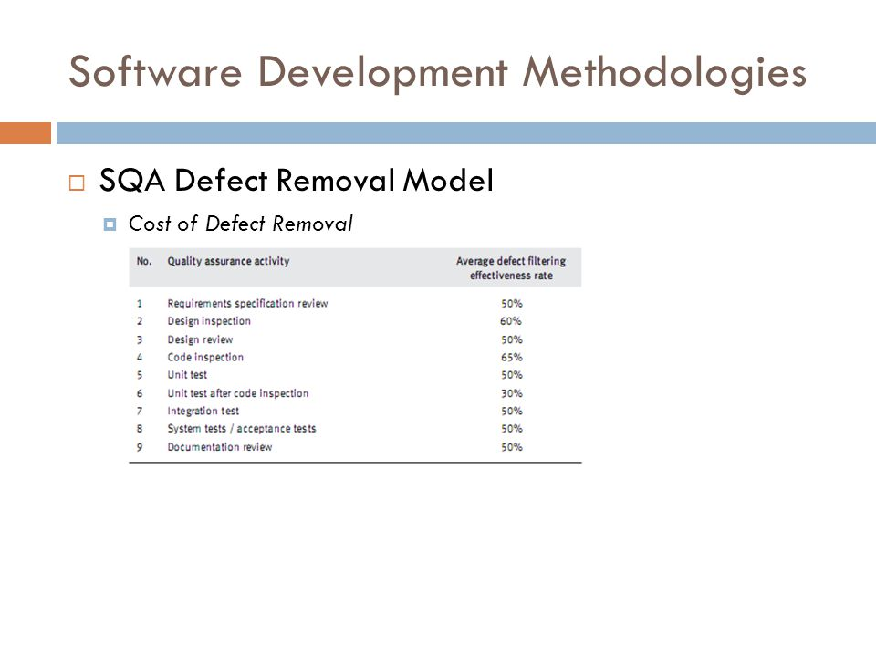 Software Development Methodologies  SQA Defect Removal Model  Cost of Defect Removal
