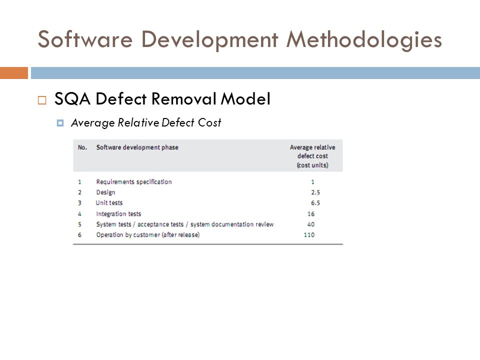 Software Development Methodologies  SQA Defect Removal Model  Average Relative Defect Cost