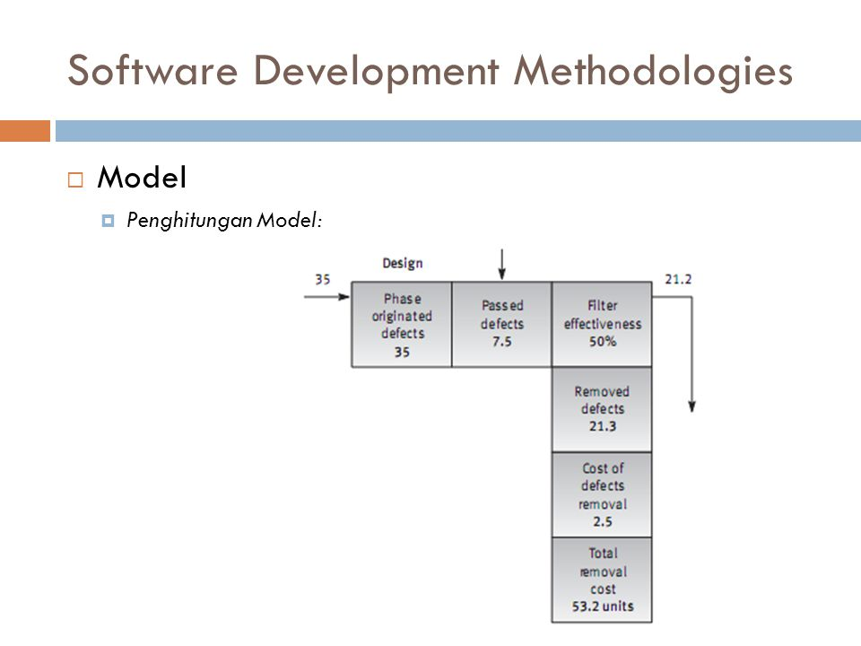 Software Development Methodologies  Model  Penghitungan Model:
