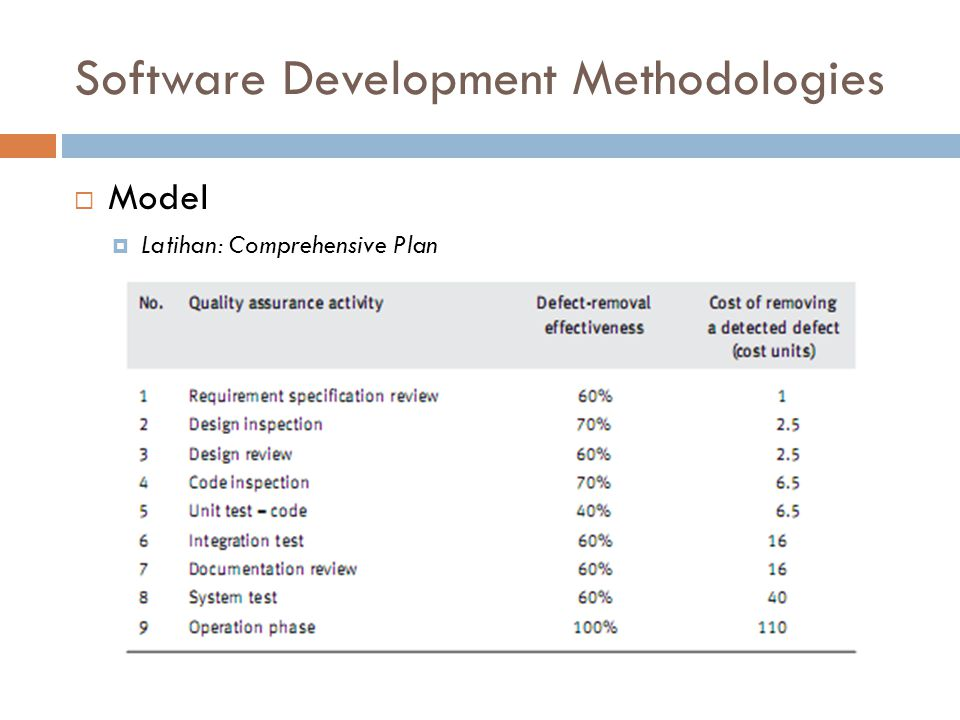 Software Development Methodologies  Model  Latihan: Comprehensive Plan