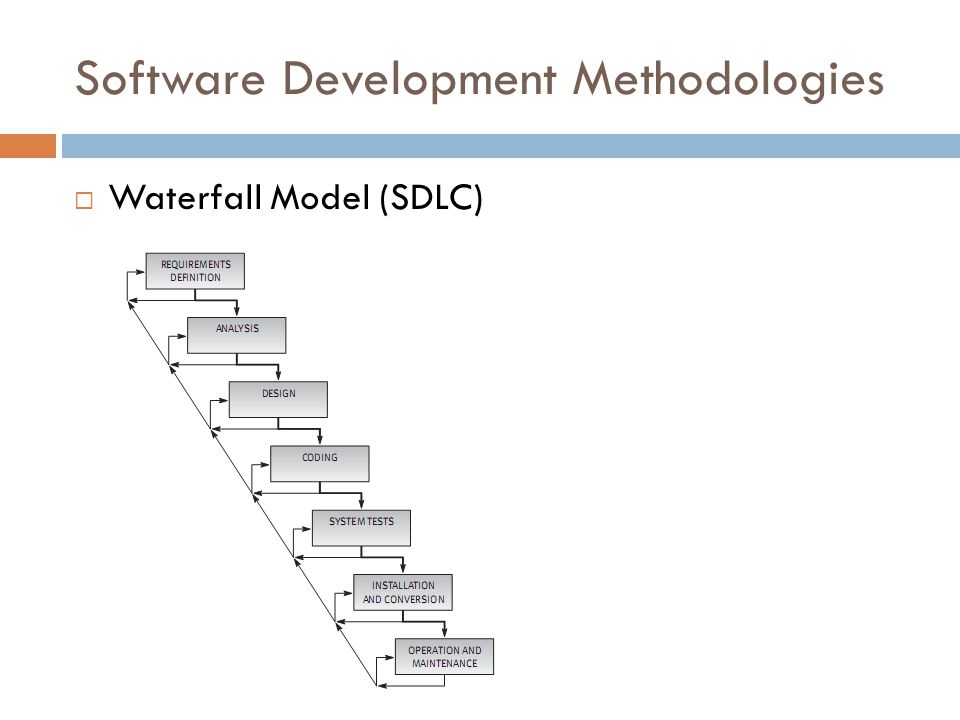 Software Development Methodologies  Waterfall Model (SDLC)