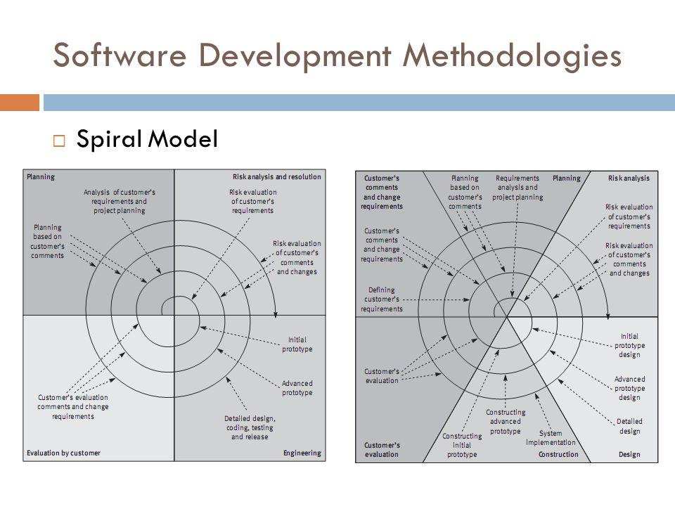 Software Development Methodologies  Spiral Model