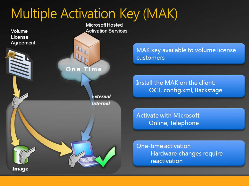 Microsoft Hosted Activation Services One Time Internal External Volume License Agreement MAK key available to volume license customers Install the MAK on the client: OCT, config.xml, Backstage Install the MAK on the client: OCT, config.xml, Backstage Activate with Microsoft Online, Telephone Activate with Microsoft Online, Telephone One-time activation Hardware changes require reactivation One-time activation Hardware changes require reactivation Image