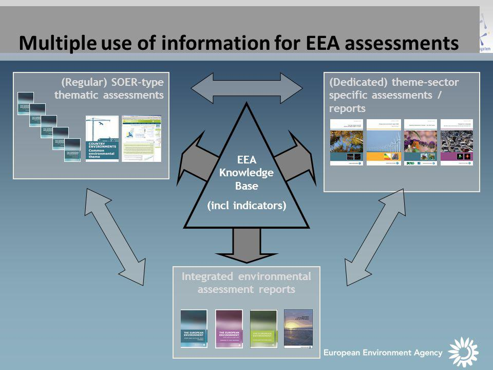 Multiple use of information for EEA assessments EEA Knowledge Base (incl indicators) (Dedicated) theme-sector specific assessments / reports Integrated environmental assessment reports (Regular) SOER-type thematic assessments