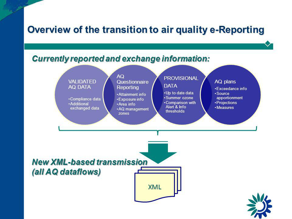 Overview of the transition to air quality e-Reporting VALIDATED AQ DATA Compliance data Additional exchanged data AQ Questionnaire Reporting Attainment info Exposure info Area info AQ management zones PROVISIONAL DATA Up to date data Summer ozone Comparison with Alert & Info thresholds AQ plans Exceedance info Source apportionment Projections Measures XML New XML-based transmission (all AQ dataflows) Currently reported and exchange information: