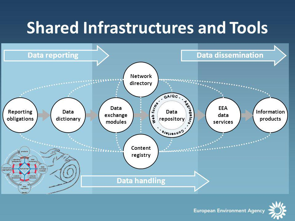 Shared Infrastructures and Tools Information products Content registry Data dictionary Reporting obligations EEA data services Data exchange modules Network directory Data repository Data handling Data reportingData dissemination