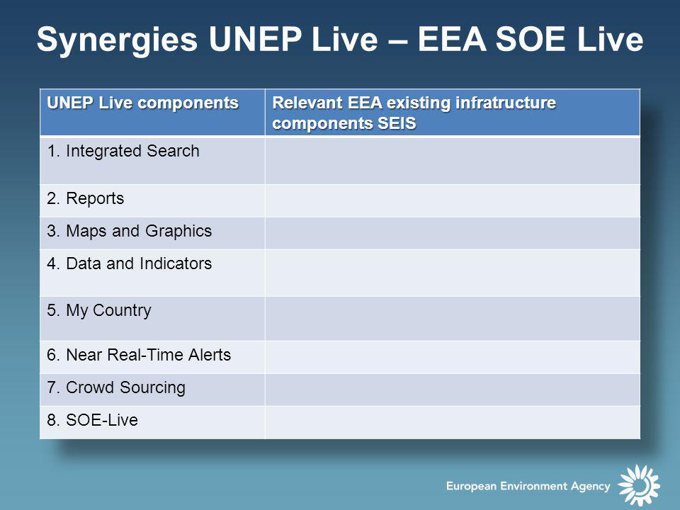 Synergies UNEP Live – EEA SOE Live